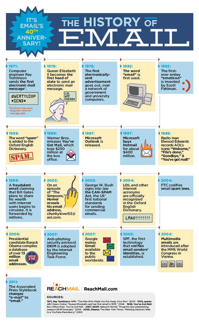 email-history-infographic
