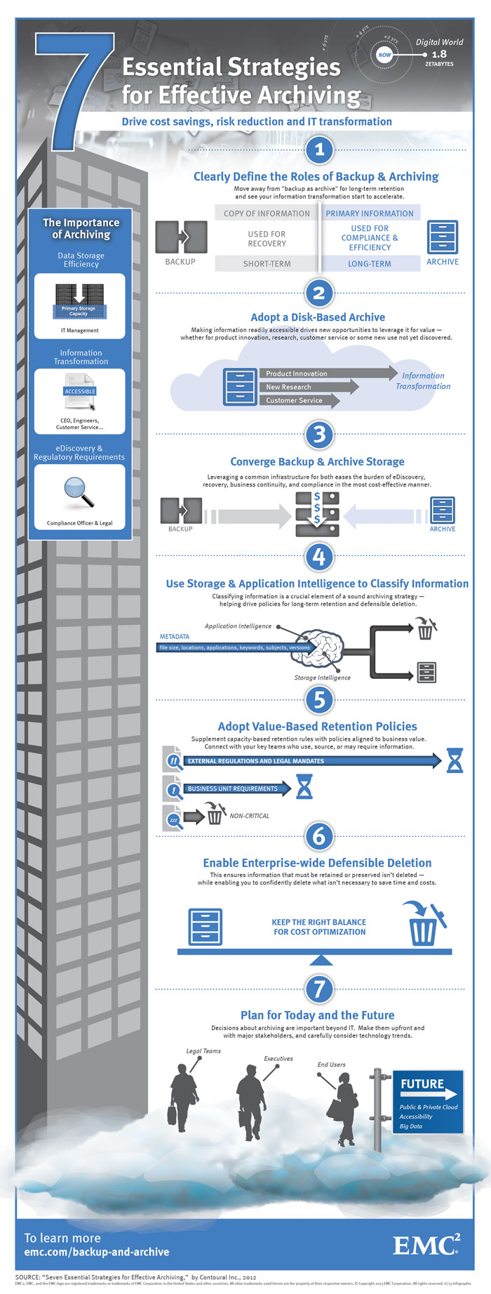 seven-essentials-archiving-infographic-700px