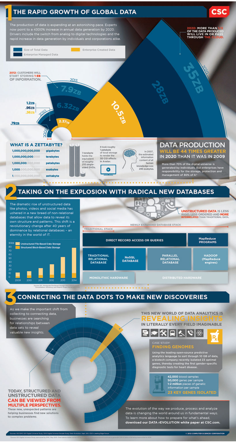 CSC_Infographic_Big_Data