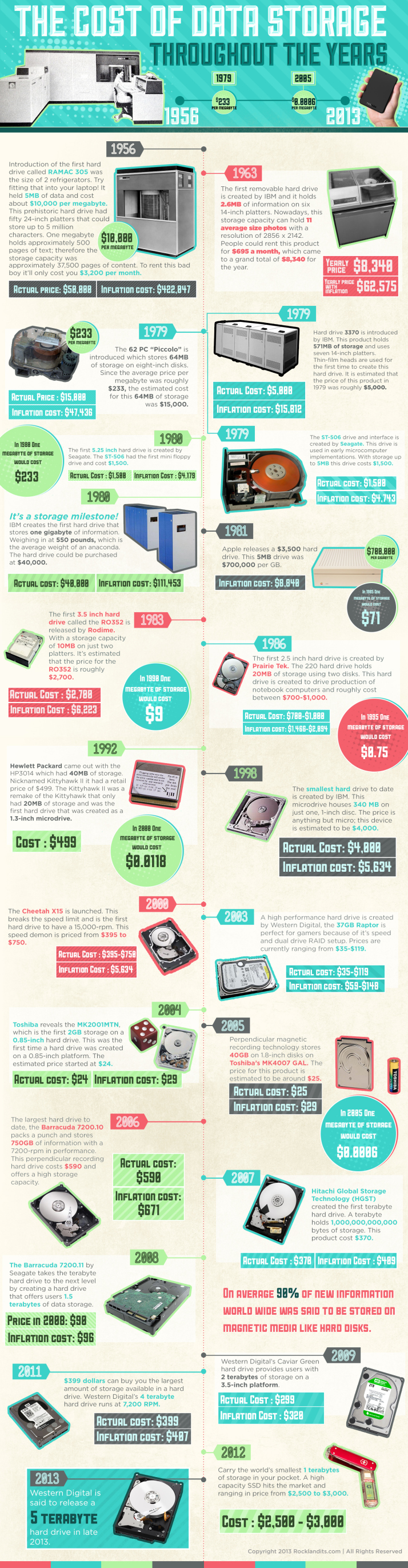 The cost of data storage