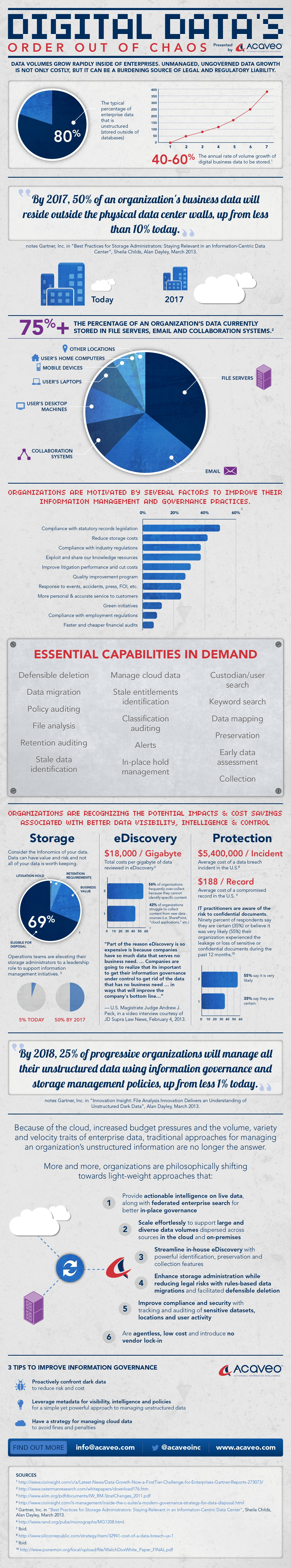 acaveo_vertical-infographic2013_vf2-med